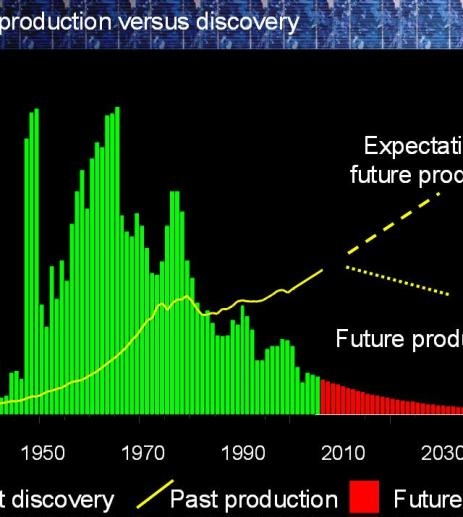 Oil production past and future ASPO