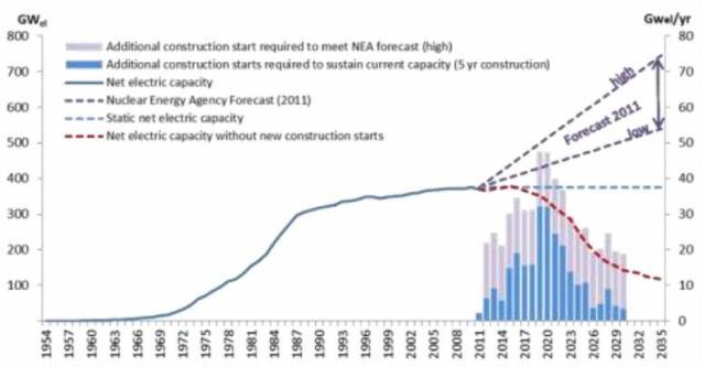 EWG figure 23 nuclear power plants