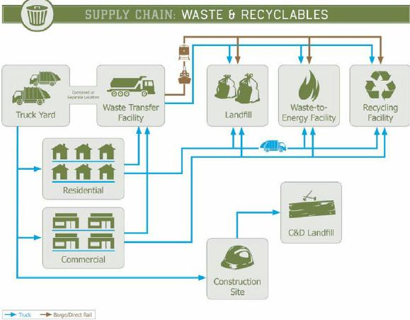 supply chain waste and recyclables