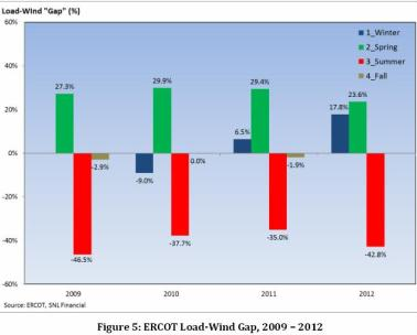 load-wind gap ERCOT 2009-2012