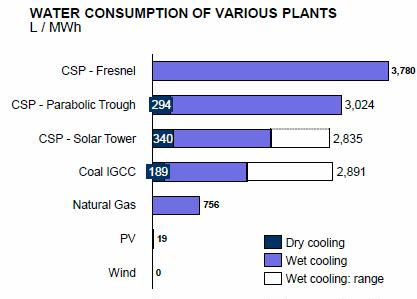 CSP water consumption liters per MWh