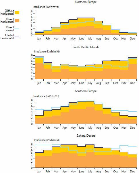IEA 2011 figure 2.8 yearly profile mean daily solar radiation