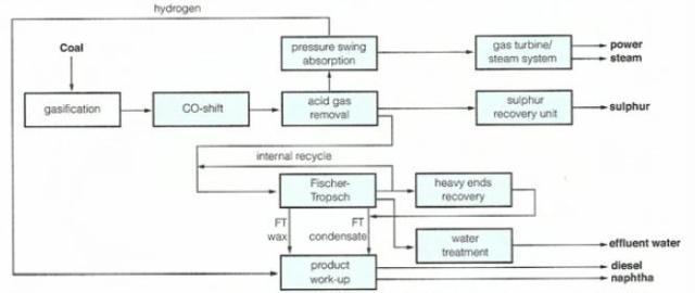 coal-to-liquid diesel chart of process