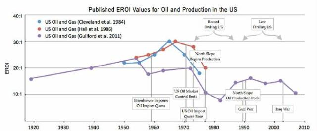 fig 5 published EROI values for oil and production in the US
