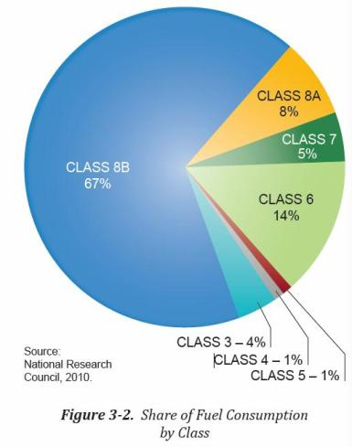 fuel eff consumption by class