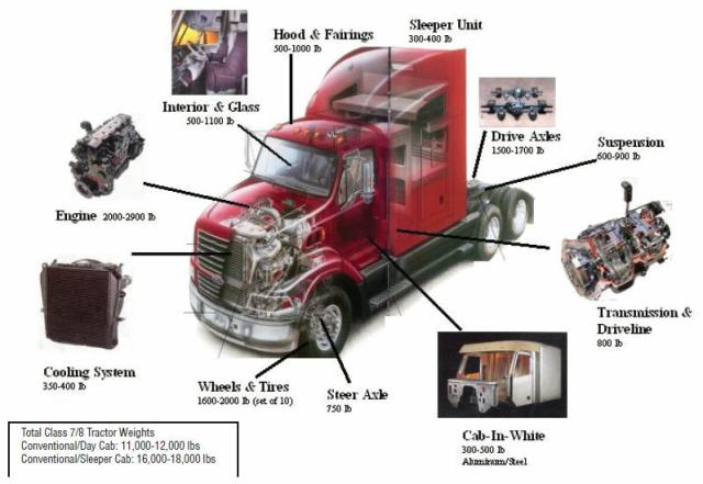 fuel eff weight of different parts class 8 trucks