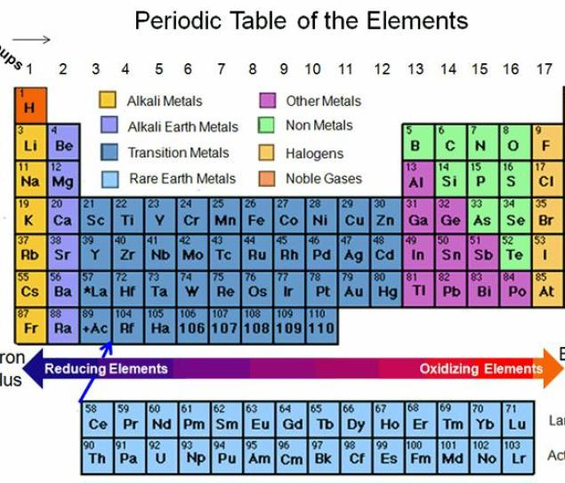 periodic table reducing and oxidizing elements