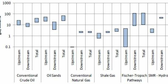 Figure 3. Well-­‐to-­‐Tank (WTT) Hydrocarbon Transportation Fuel Pathways – Fresh Water Consumption (Gal/MMBTU)