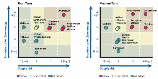 Figure 1. Short term (0-5 years) and medium term (5-15 years) outlook and risk for neodymium and other elements for clean energy as identified by US Department of Energy (2010).