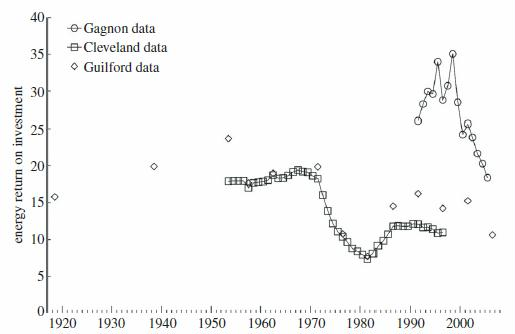 Figure 1. EROI estimates from three sources, Gagnon et al. [7], Cleveland [8] and Guilford et al. [9]. The Gagnon et al. [7] data represent estimates of the EROI for global oil and gas production using aggregation by Divisia indices. The Cleveland [8] data represent the trend in EROI values for US oil and gas production calculated using the Divisia indices to aggregate energy units. The Guilford et al. [9] data represent estimates of the EROI of US oil production from 1919 to 2007