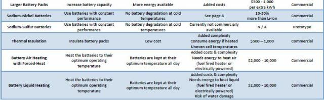 cold battery table 3 part b solutions