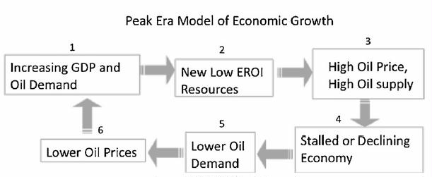 fig 8 peak era model of the economy