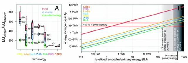 Fig. 1 Energy storage technologies require varying amounts of energy for manufacturing and for their production. (A) Cradle-to-gate primary embodied energy per unit of electrical energy storage capacity, ?gate, for storage technologies. (B) Levelized embodied energy required to build out grid-scale energy storage. Colored lines indicate the levelized embodied energy costs for storage technologies for a 30 years period as a function of capacity.