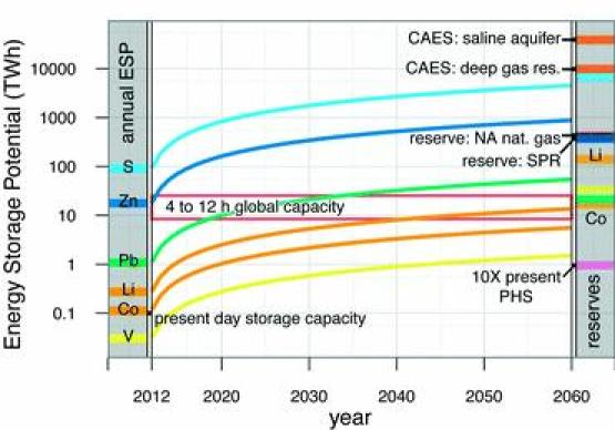Fig. 4 shows the ESP for grid-scale storage technologies. The shaded section on the left shows the ESP for EES limiting materials based on their annual production (colored bars). Using Pb as an example, if the entire annual production of lead was used to create PbA batteries, the total energy storage capacity would be 1.1 TW h or about 2% of the average world daily electricity demand. Sulfur, if used entirely for NaS manufacturing, would yield nearly 1000 times greater energy storage capacity. The main section of Fig. 4 shows ESP as a function of time (x-axis) assuming linear growth. This provides an estimate for the time required for a storage technology to reach an energy storage capacity goal of 4 to 12 hours (red horizontal lines). The shaded region on the right shows ESP as a function of economically viable reserve estimates or as a function of conducive geologic formations. Traditionalfossil fuel storage reserves are shown as reference (see footnote‡).