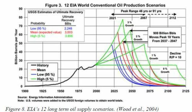 jakobsson-2009-fg-8-eia-12-long-term-supply-scenarios