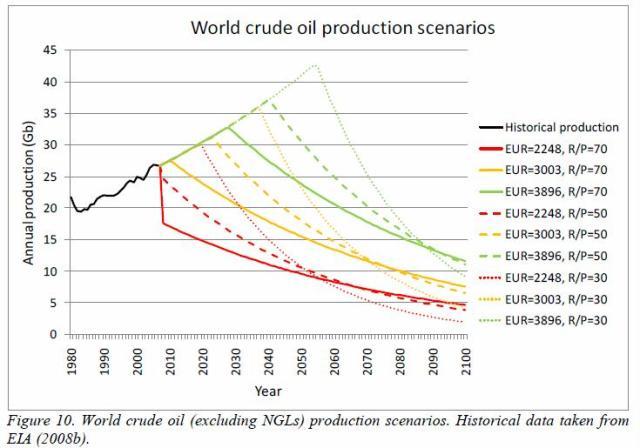 jakobsson-2009-fig-10-world-crude-oil-prd-scenarios