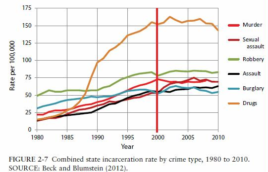 u-s-combined-state-incarceration-rate-by-crime-type-1980-to-2010