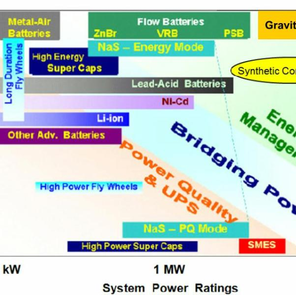 FIGURE 3. Ragone diagram of the discharge time at rated power (a factor in energy storage) vs. system power rating for a number of different electricity storage technologies; it is similar to many others that can be found on the Web. This one, ascribed to Nobelist Steven Chu and available at http://energy.wesrch.com/wiki-511-energy-storage-is-critical-to-grid-operations, has been augmented to include: (i) gravity storage; and (ii) stable synthetic chemicals (e.g., hydrogen gas, methane, or ammonia) that can be manipulated to produce mechanical energy. The maximum rates of charging and discharging of a storage module need not necessarily be the same.