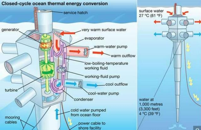 This image has an empty alt attribute; its file name is OTEC-ocean-thermal-energy-conversion-power.jpg