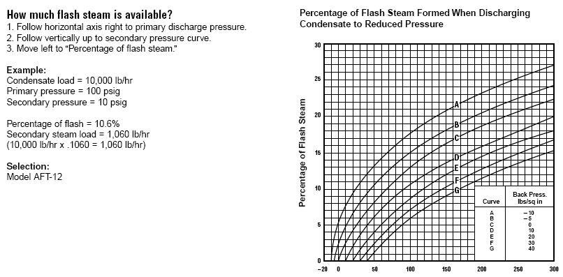 Boiler System: Low Pressure Steam Boiler System
