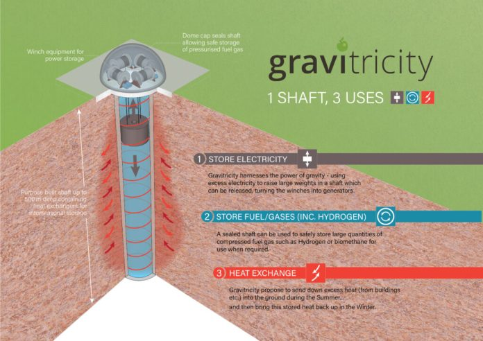 Gravitricity Reveals Plans To Add Hydrogen To Energy Storage Mix