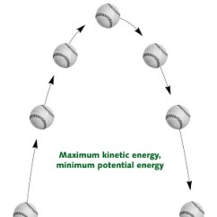 Law Of Conservation Mass Diagram Magnetic Contactor Wiring Kinetic And Potential Energy - Talk
