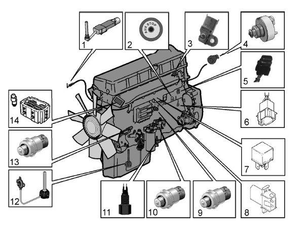 Manual de motores Volvo, utilizados por Grupos