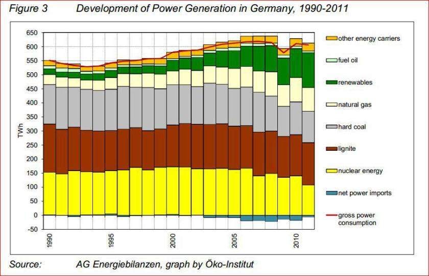 Over the past 20 years, Germany has reduced its consumption of both nuclear and coal power (lignite and hard coal) and has even become a major power exporter over the past decade – right as it began ramping up renewables. And though the chart does not show it, power exports were up again in 2012 to 23 terawatt-hours, roughly the level of 2006-2010.