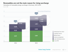 The rising surcharge has very little to do with renewables.