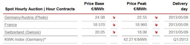 Base and Peak Prices for electrcity on the 9th of May 2013.