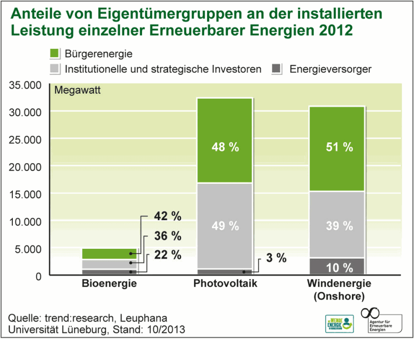 ownership structure of different renewables