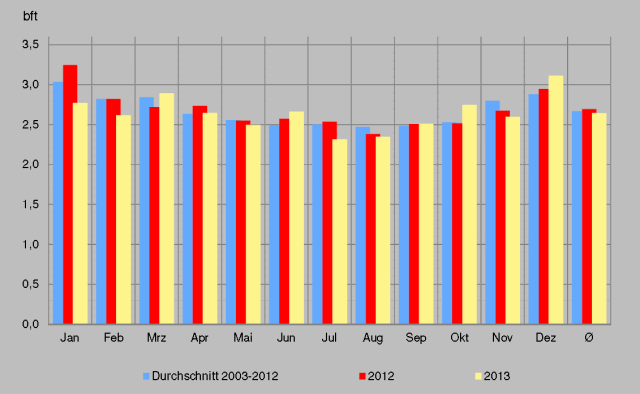 Average monthly wind