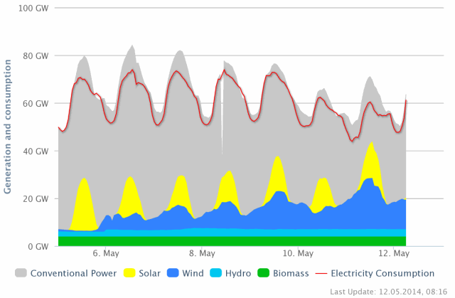 Power Composition early May 2014