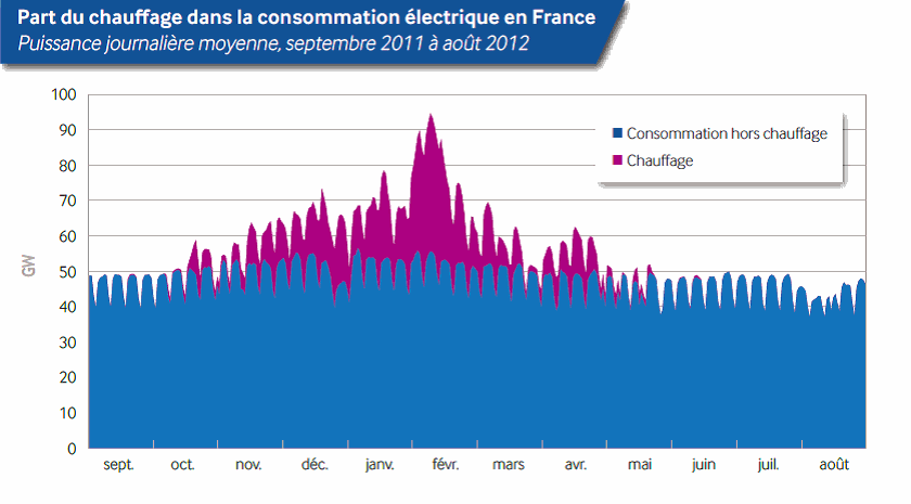 France Yearly Power Curve including heating
