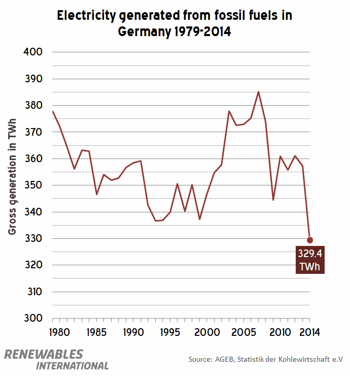 Electricity generated from fossil fuels in Germany 1974-2014