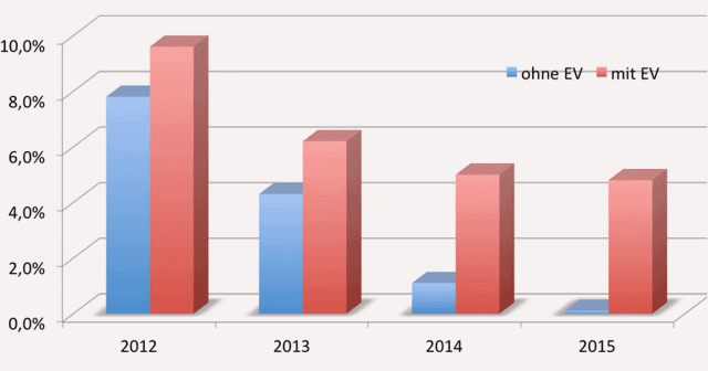 Return on Investment for PV Installations in Germany 2012-2015