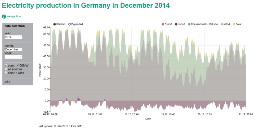 Electricity Production in December 2014