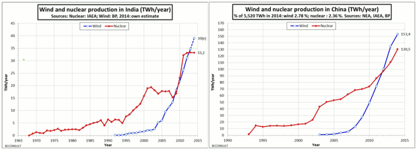 Wind and Nuclear in India and China