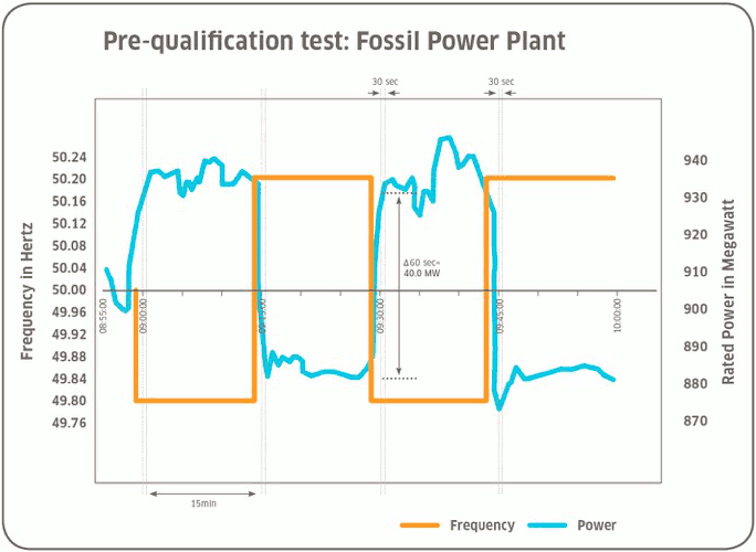 Fossil plant-based frequency stabilisation