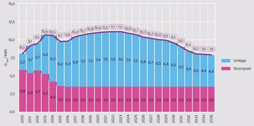 Power price scenario with stable wholesale prices