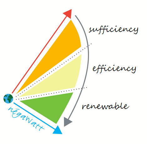 """Caption: Like the Germans, French experts do not believe that a transition to renewables is possible without drastically lowering energy demand. Here, we see that """"sufficiency"""" – a change in behavior – will be needed along with efficiency and renewables. Source: négaWatt."""
