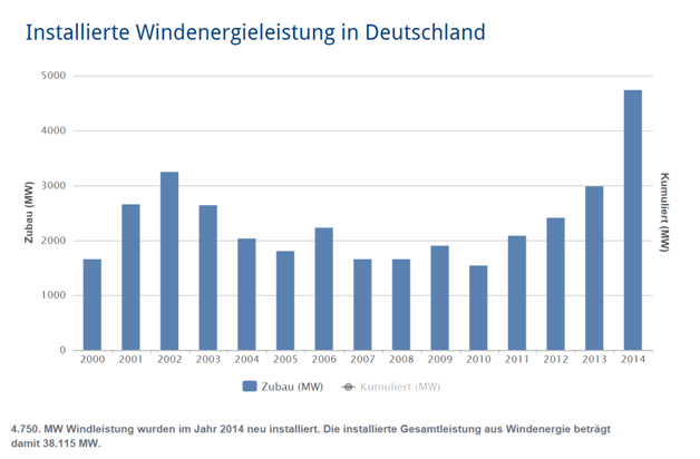 Installed Wind Power Capacity in Germany