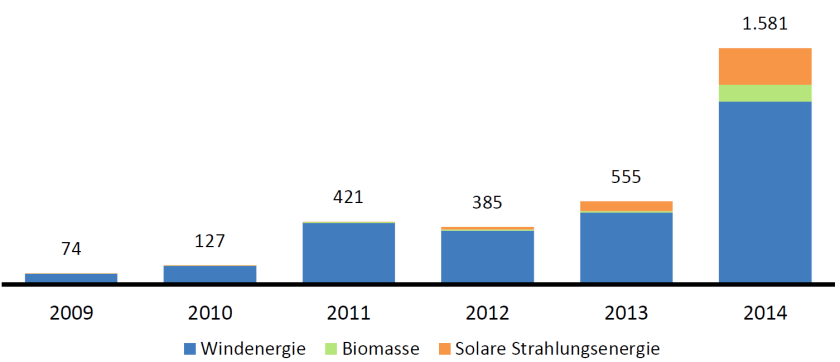 Curtailed renewable power in Germany