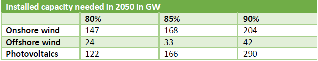 Installed renewable capacity needed in 2050