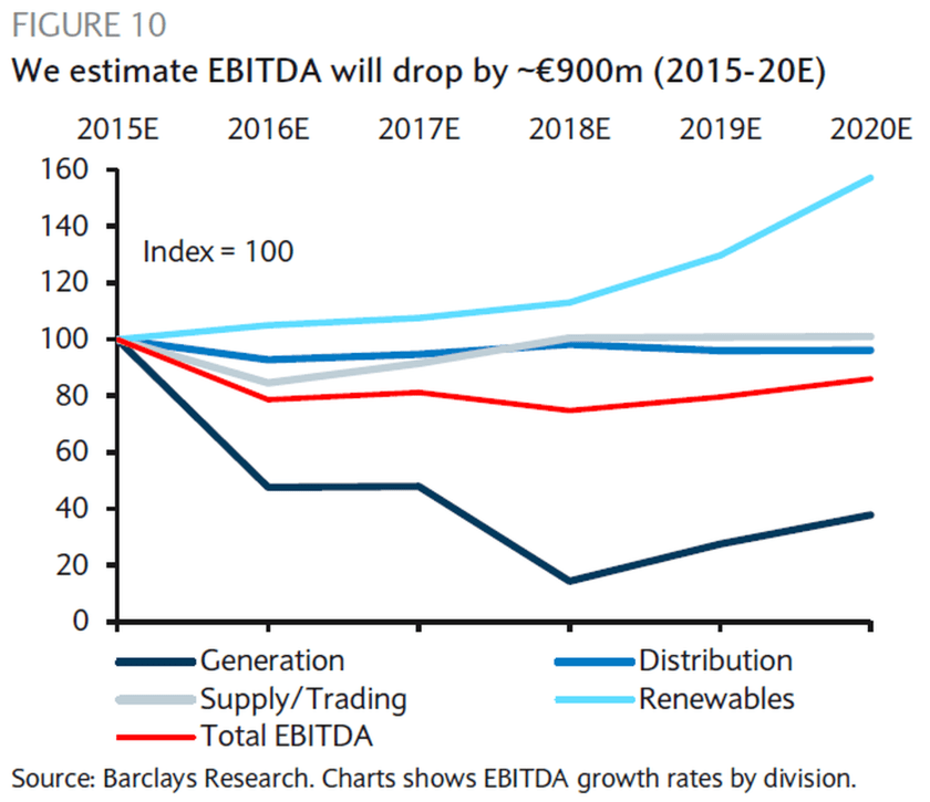 Barclays says RWE, Germany's largest coal utility, will see revenue from conventional power production (generation) drop considerably for the rest of this decade. (Source: Barclays Research)