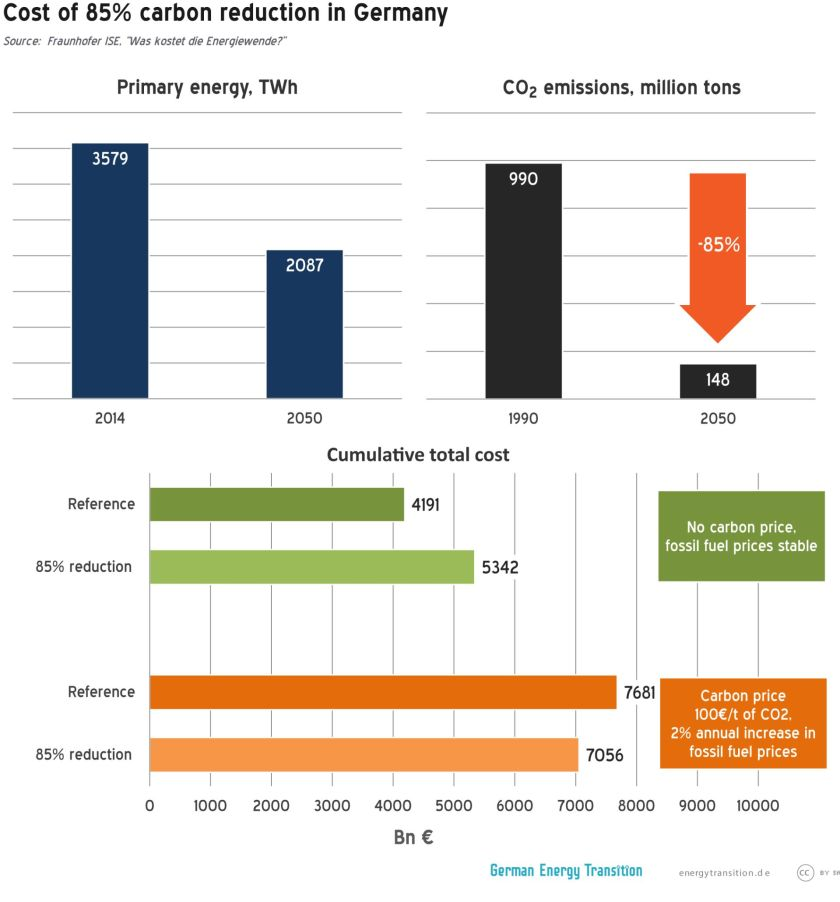 One graphic about the primary energy, one about the CO2 emissions and one about the cumulative total cost.