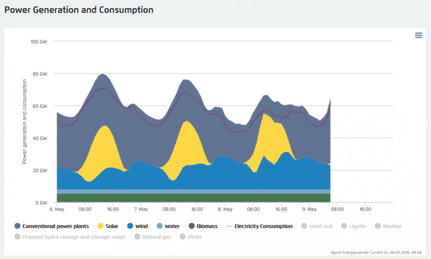 The Agora chart originally shared by CLEW showing green power covering 95% of demand briefly on May 8. Source: Agora Energiewende