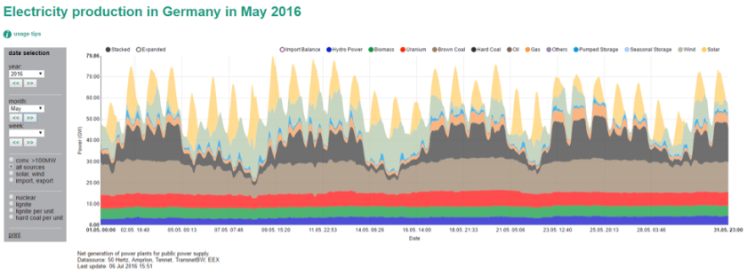 energy production may, data via Energy-Charts.de