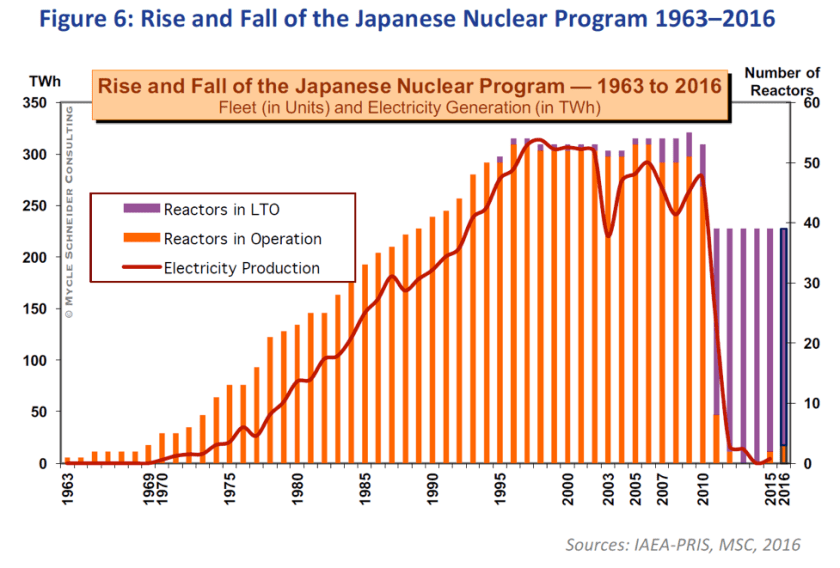 graph describing long-term outage. Source: World Nuclear Industry Status Report 2016