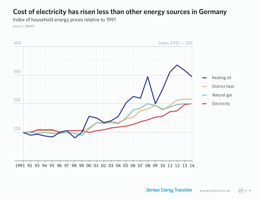 cost of electricity has risen less than other energy sources in Germany